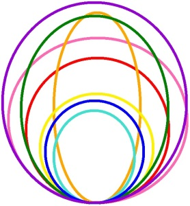 Allison's circles